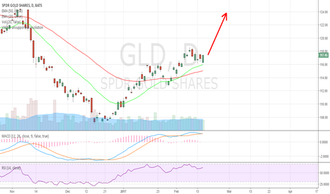GLD: $124 is the next target. Market will pull back at any moment