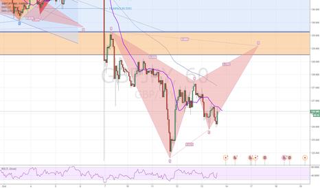 GBPJPY: GBP/JPY Bat pattern