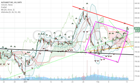 GOOG: goog is in the gann2 box and looking for a reversal