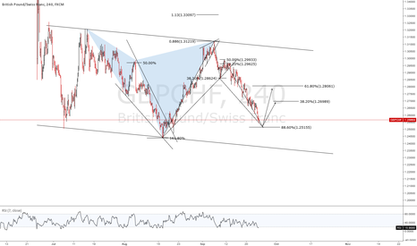 GBPCHF: (4H) GBPCHF - POTENTIAL BAT IN DEVELOPMENT- LONG