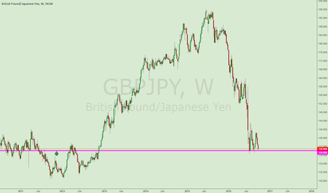 GBPJPY: GBPJPY DOUBLE BOTTOM PATTERN BUY TRADE