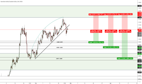 AUDCAD: Pending sell at 1.0060 - 3 Targets