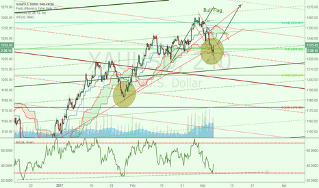 XAUUSD: 3rd wave bull for gold