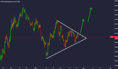 GBPJPY: GBPJPY Wait for breakout