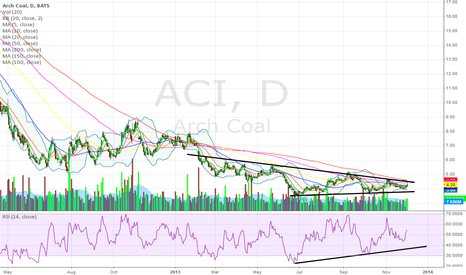ACI: Gonna get really interesting above its 200 daily