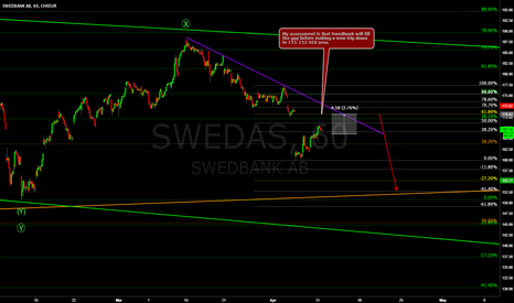 SWED_A: Swedbank 60min - Wants to fill the gap
