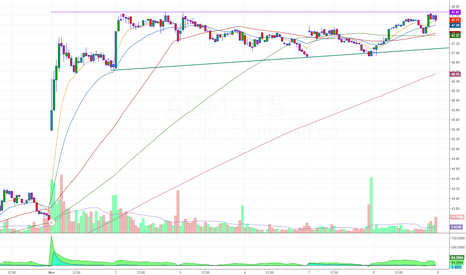 ADM: breakout formation in the short term