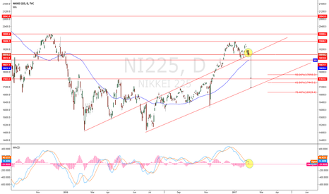 NI225: NIKKIE   why i think dxy trend will be ( bearish part 9)