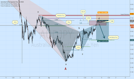 AUDJPY: AUDJPY Short: Gartley Complete, Target at Weekly Pivot