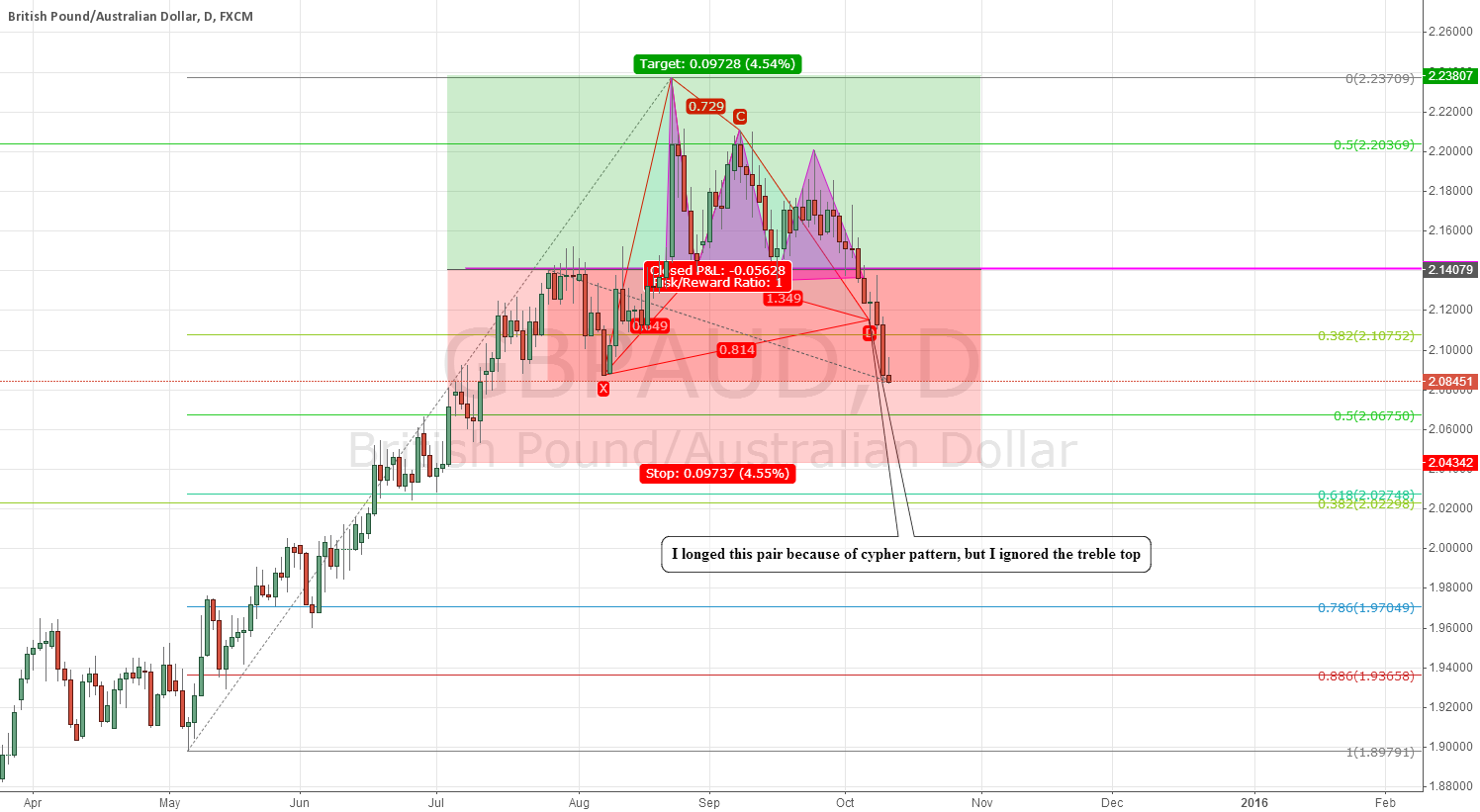 GBPAUD: what a foolish mistake I made