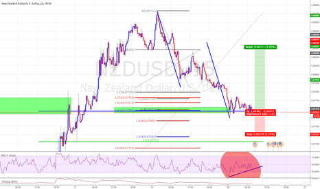 NZDUSD: AB=CD Pattern with massive Feb Confluence 38.2 and ex 1618
