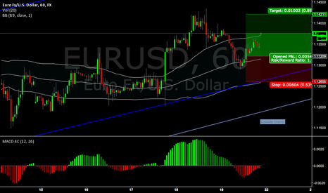 EURUSD: SP upside
