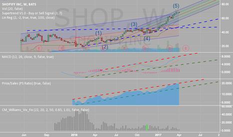 SHOP: #SHOP Short Term Short and long term buy after the drop.