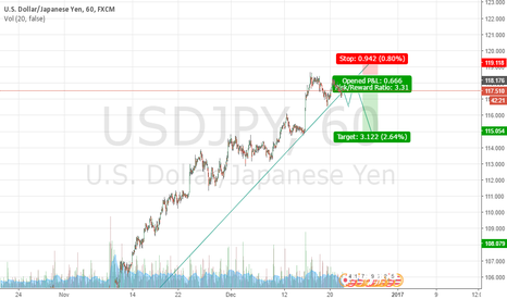 USDJPY: wait to see usdjpy good short setup