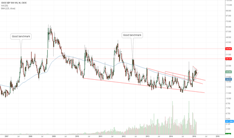 VI1!: VIX - Heading to 28/36
