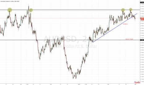 AUDUSD: 4x test Price.. Trendline Breakout