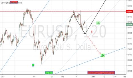 EURUSD: Short to 1.36