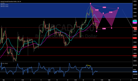 GBPCAD: 2/25/14 12p NYT GBP/CAD  2H - Potential Gartley Sell at Supply