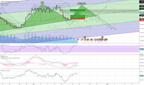 EURUSD: EUR/USD SHS pattern