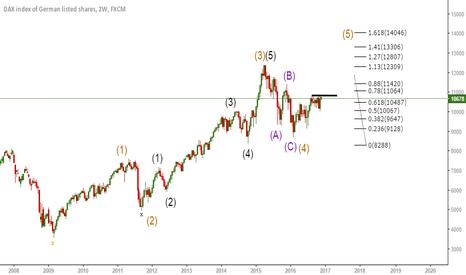 GER30: 5 th wave target