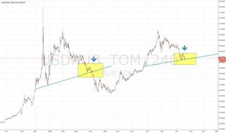 USDRUB_TOM: Двигаем дальше за рублем.