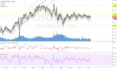 USDJPY: Publish Testing for USD/JPY