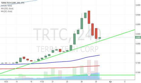 TRTC: $TRTC Textbook Bullish Trendline - News Tomorrow
