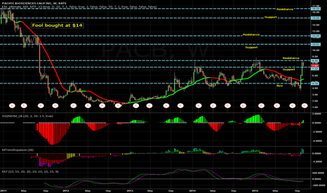 PACB: PACB on a long ramp up