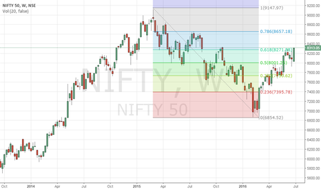 NIFTY: Is Nifty heading higher?