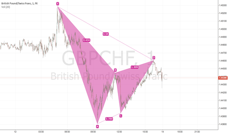 GBPCHF: Butterfly?