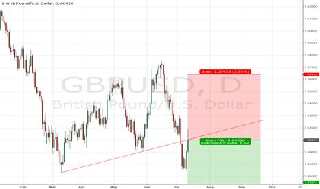 GBPUSD: GBP/USD - short after pullback