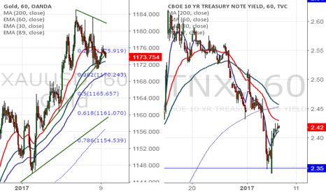 TNX: Gold Intraday Trade idea