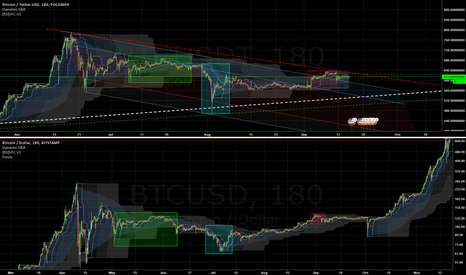 BTCUSDT: Fractals don't lie. BTC to sub 550, then to the moon.