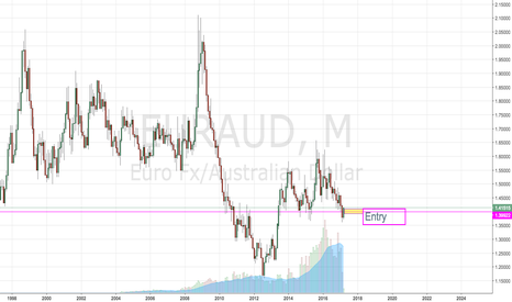 EURAUD: Monthly Insight