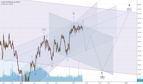 UKOIL: Нефть марки Brent. Ближайшие и дальнейшие перспективы.