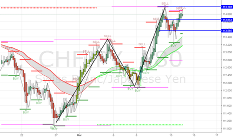 CHFJPY: quick 20 pip play if a candle closes pass sell confirmation line