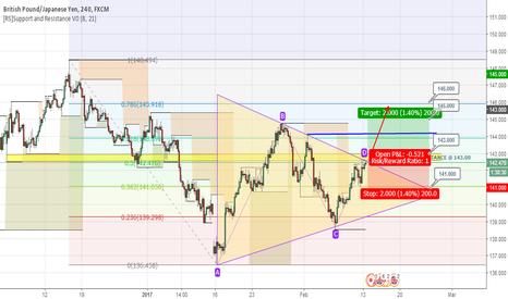 GBPJPY: GBPJPY Triangle Pattern