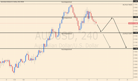 AUDUSD: AUD/USD Analysis for week ending 25 Oct