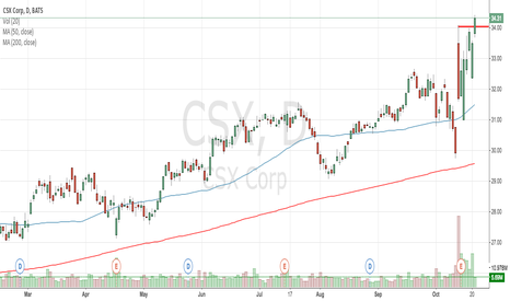 CSX: CSX testing resistance