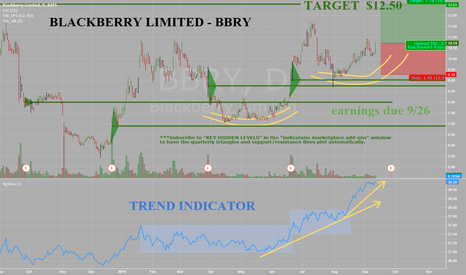 BBRY: Blackberry Ltd -BBRY -Daily -Acting well and building for a move