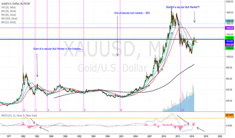 XAUUSD: Gold in relation to S&P 500 and the other indexes.  Secular Bull