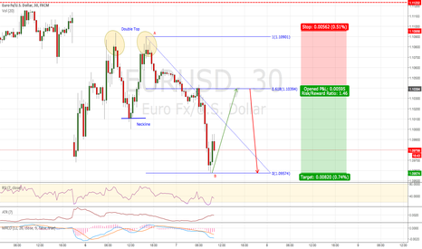 EURUSD: EUR/USD: Possible 2618 Strategy (30M Chart)