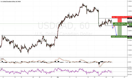 USDCAD: USDCAD 1H sell again