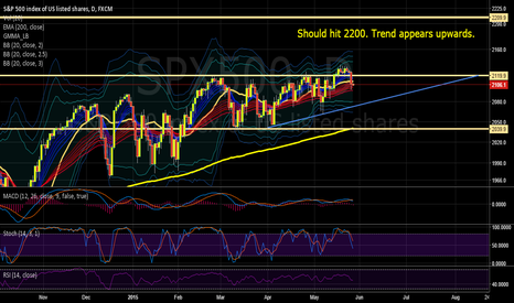 SPX500: SPX should hit 2200 after resolving recent pullback