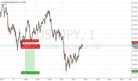 USDJPY: Short USD/JPY