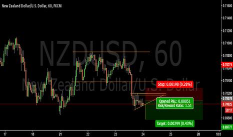 NZDUSD: Waiting for a break of this range- NZDUSD