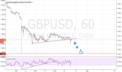 GBPUSD: Still shortsell mode