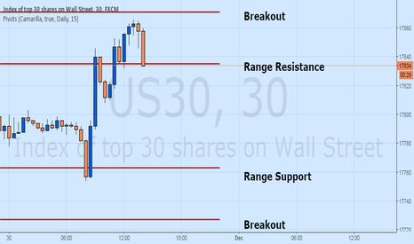 US30: Dow Jones (Dow 30) Set to Open Week Higher