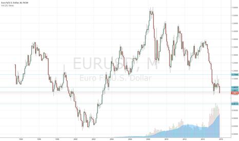 EURUSD: If monthly close below.....