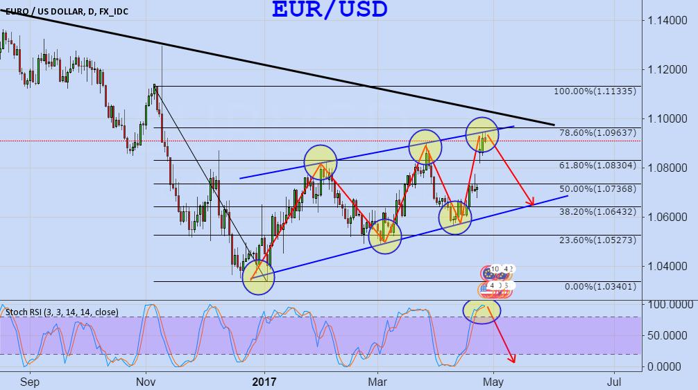 Eur usd analysis tradingview